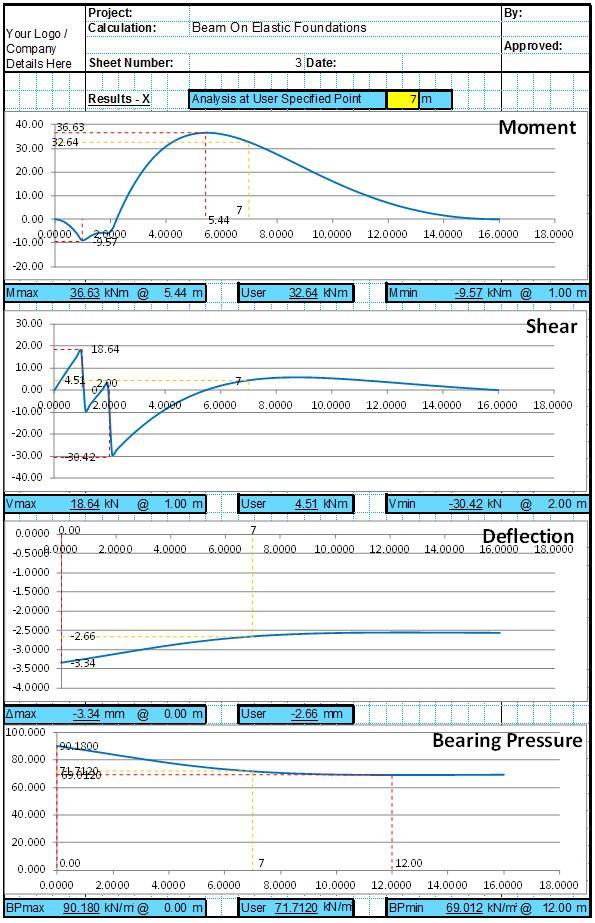 Beam On Elastic Foundation Analysis Spreadsheet3