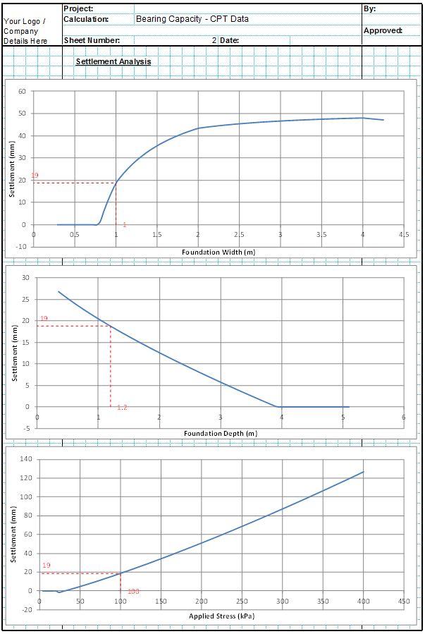 Bearing Capacity Spreadsheet - Cone Penetration Test2