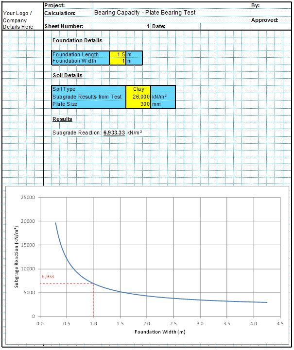 Bearing Capacity Spreadsheet - Plate Loading Test