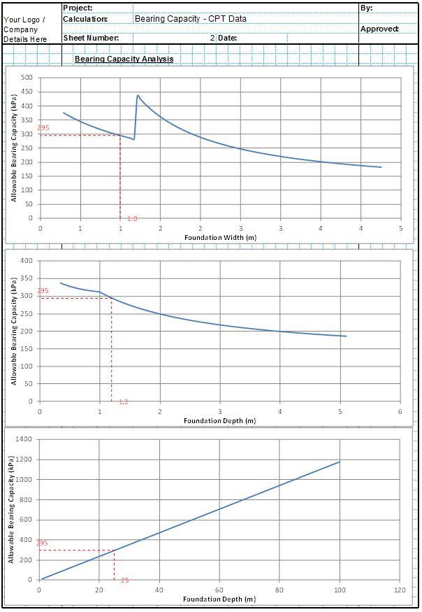 Bearing Capacity Spreadsheet - Standard Penetration Test2