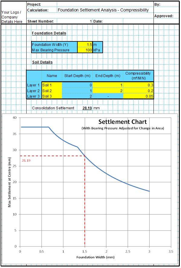 Settlement Analysis Spreadsheet - Compressibility