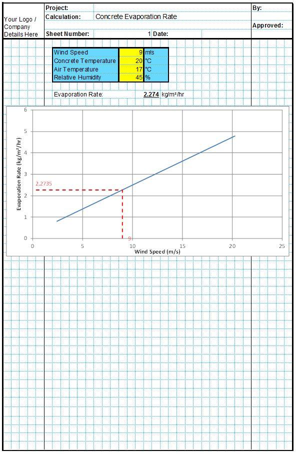 Evaporation Rate
