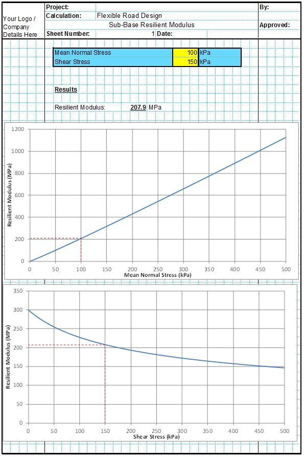 Sub-Base Resilient Modulus