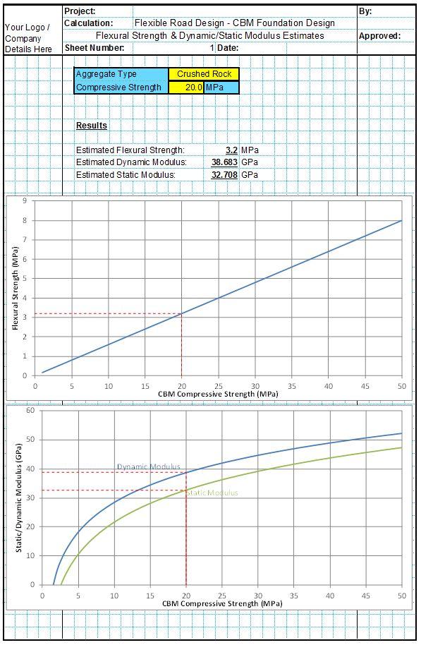 CBM Design Parameters