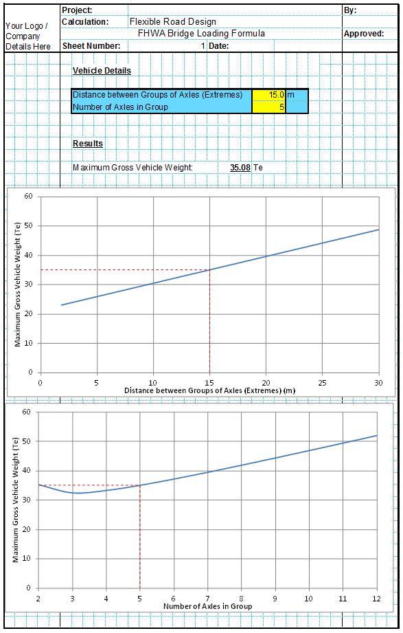 FHWA Bridge Loading Formula
