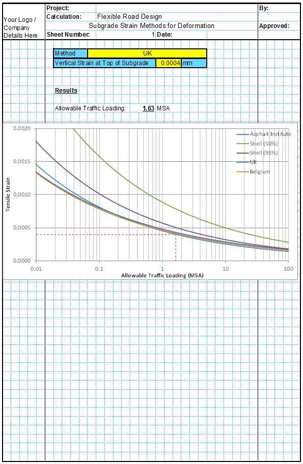 Deformation (Subgrade Strain Methods)