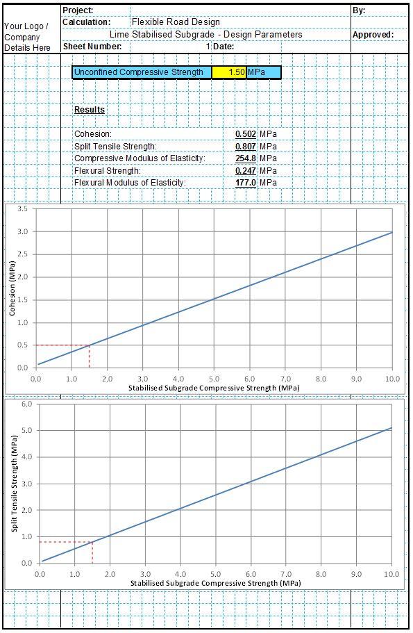 Stabilised Subgrade Correlations
