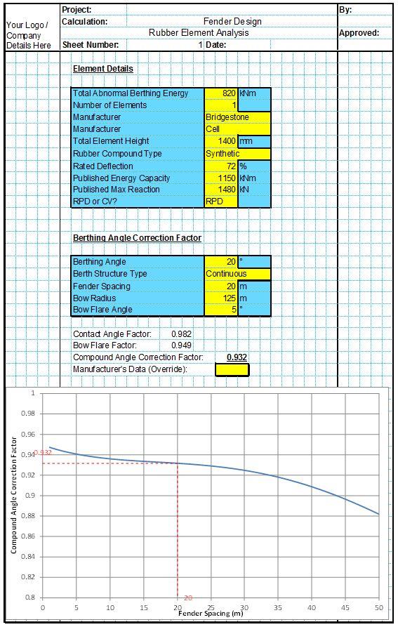 Fender Element Analysis 1