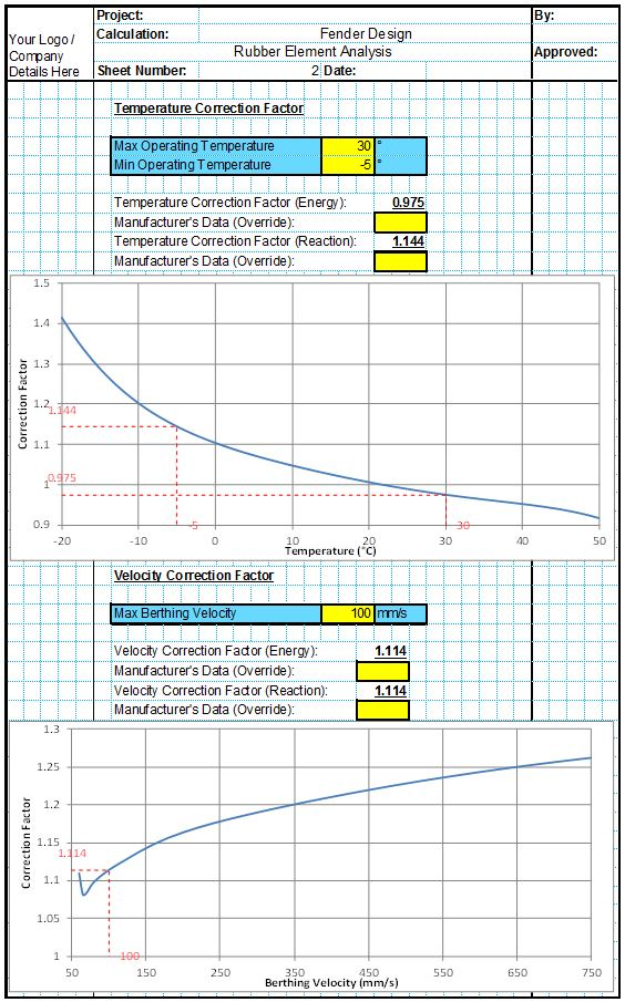 Fender Element Analysis 2