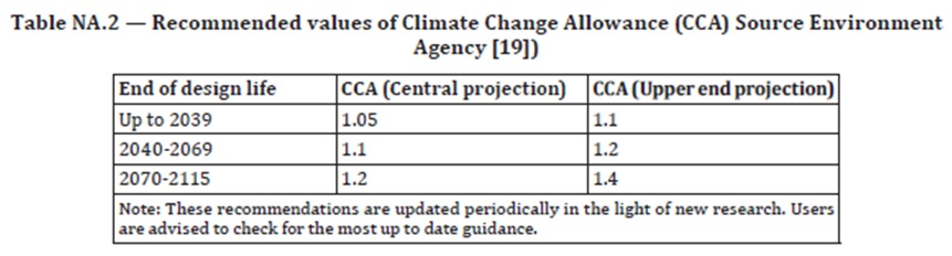 Climate Change Allowance BS EN 752
