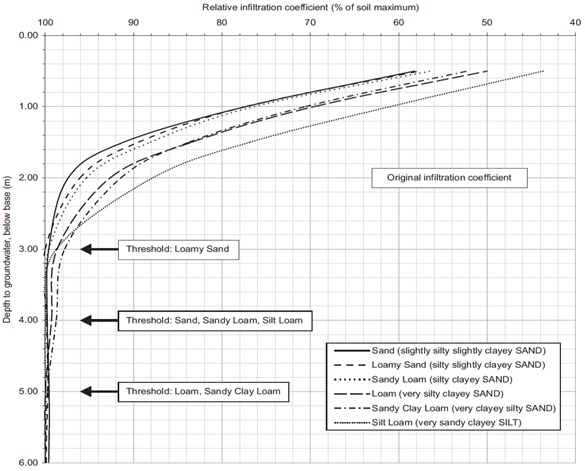 Typical Soil Infiltration Rate Values2