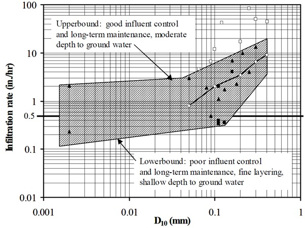 Typical Soil Infiltration Rates - Gradings