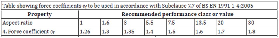 Force Coefficient