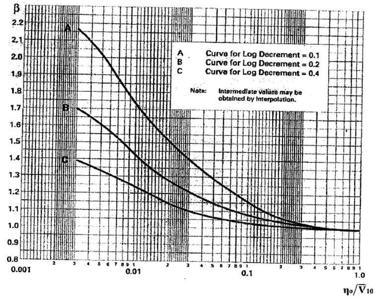 High Mast Response Factor