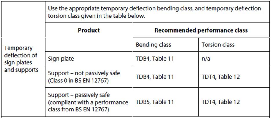 Sign Post Design Deflection Performance Class