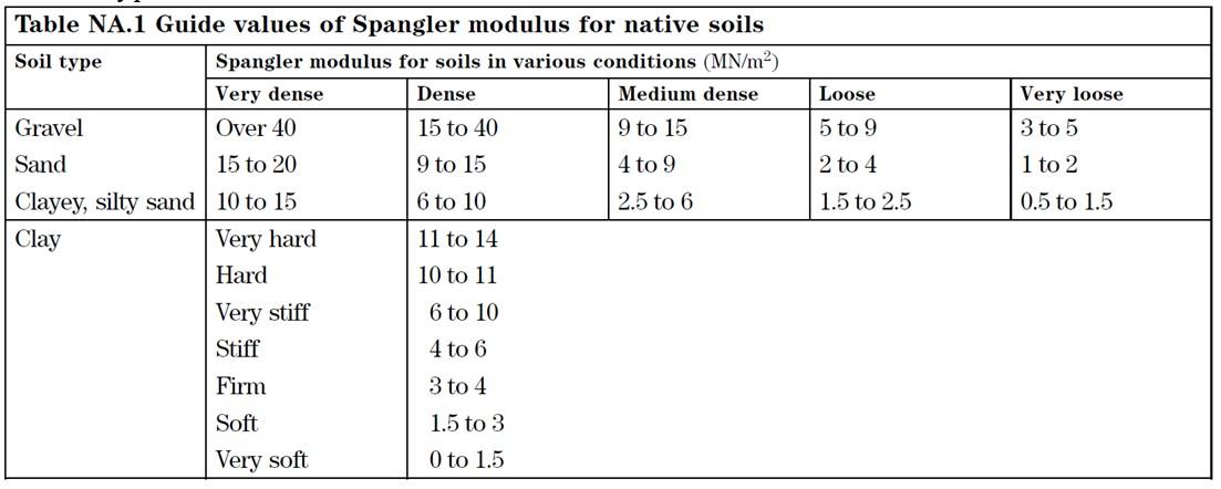 Spangler Modulus of Soil Reaction