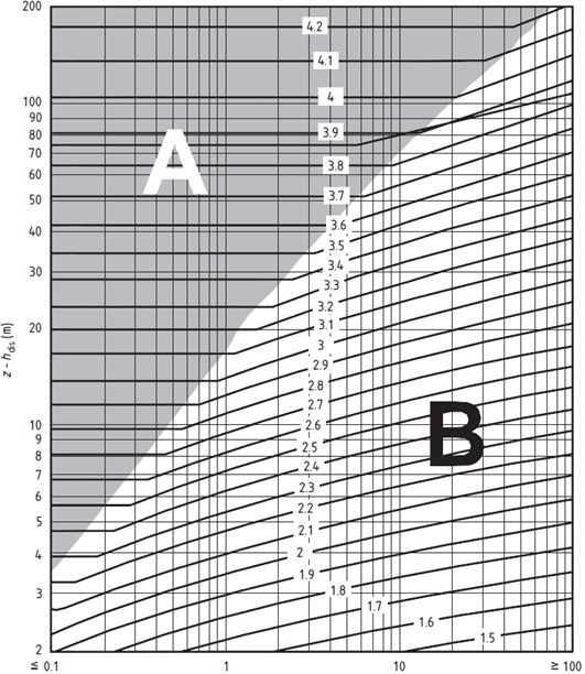 Wind Correction Factor