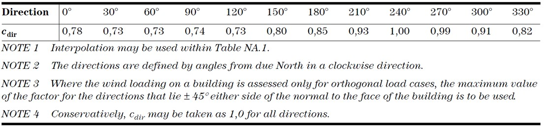 Wind Direction Factor
