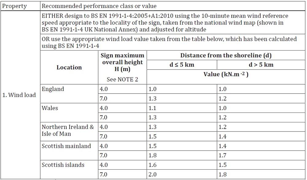 Wind Loading Simple Table