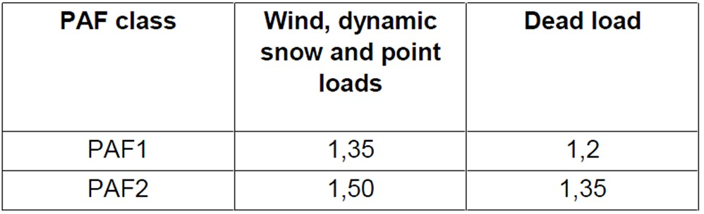 Wind Partial Action Factor