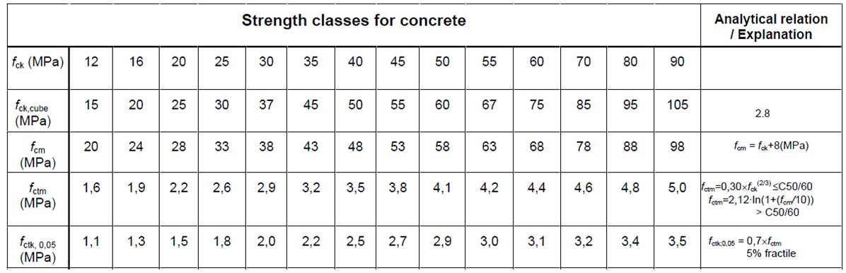 Characteristic Axial Tensile Strength, 5% Fractile