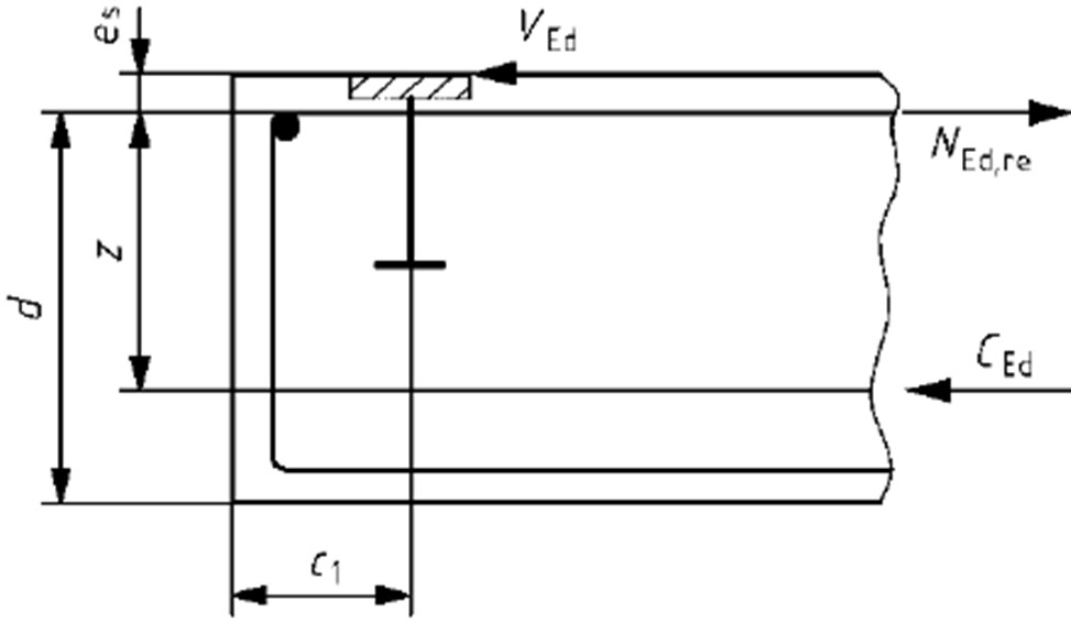 Distance Between Reinforcement and Shear Force