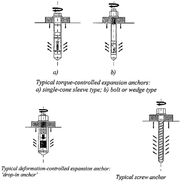 Mechanically Anchored Fasteners