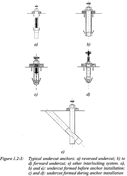 Mechanically Anchored Fasteners2
