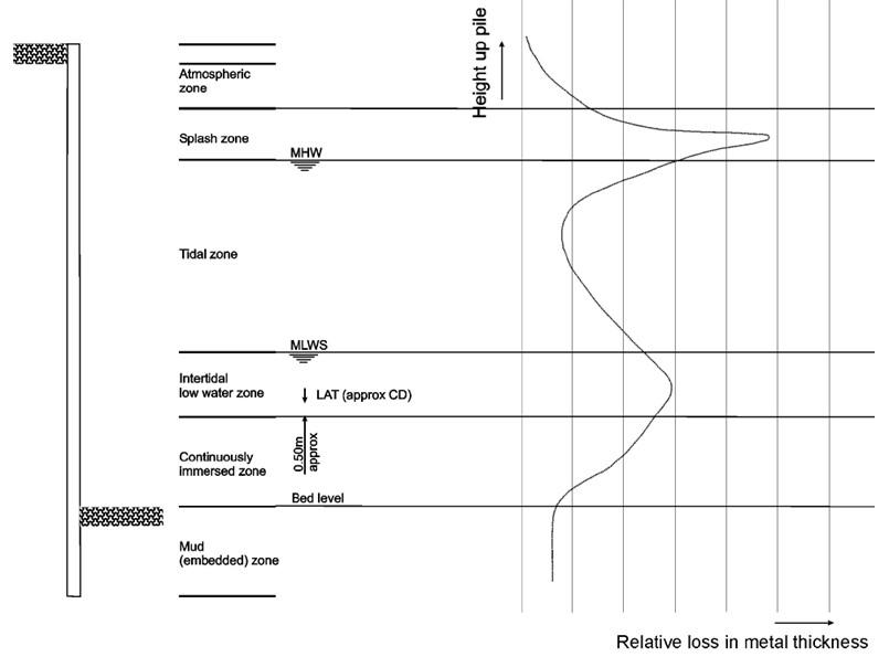 typical corrosion profile