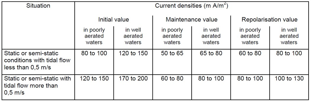 Design Current Densities for bare metal surfaces in seawater