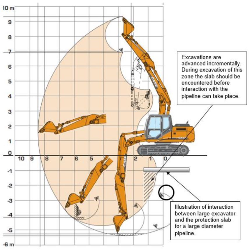 Pipe Protection Slab Detail - Typical Excavator Reach