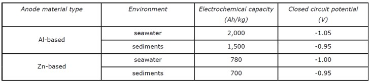 Recommended Anode Closed Circuit Potentials – (DNVGL-RP-B401)