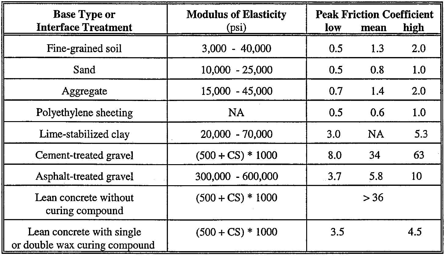AASHTO Rigid Pavement Design Spreadsheet - Friction Coefficient Table