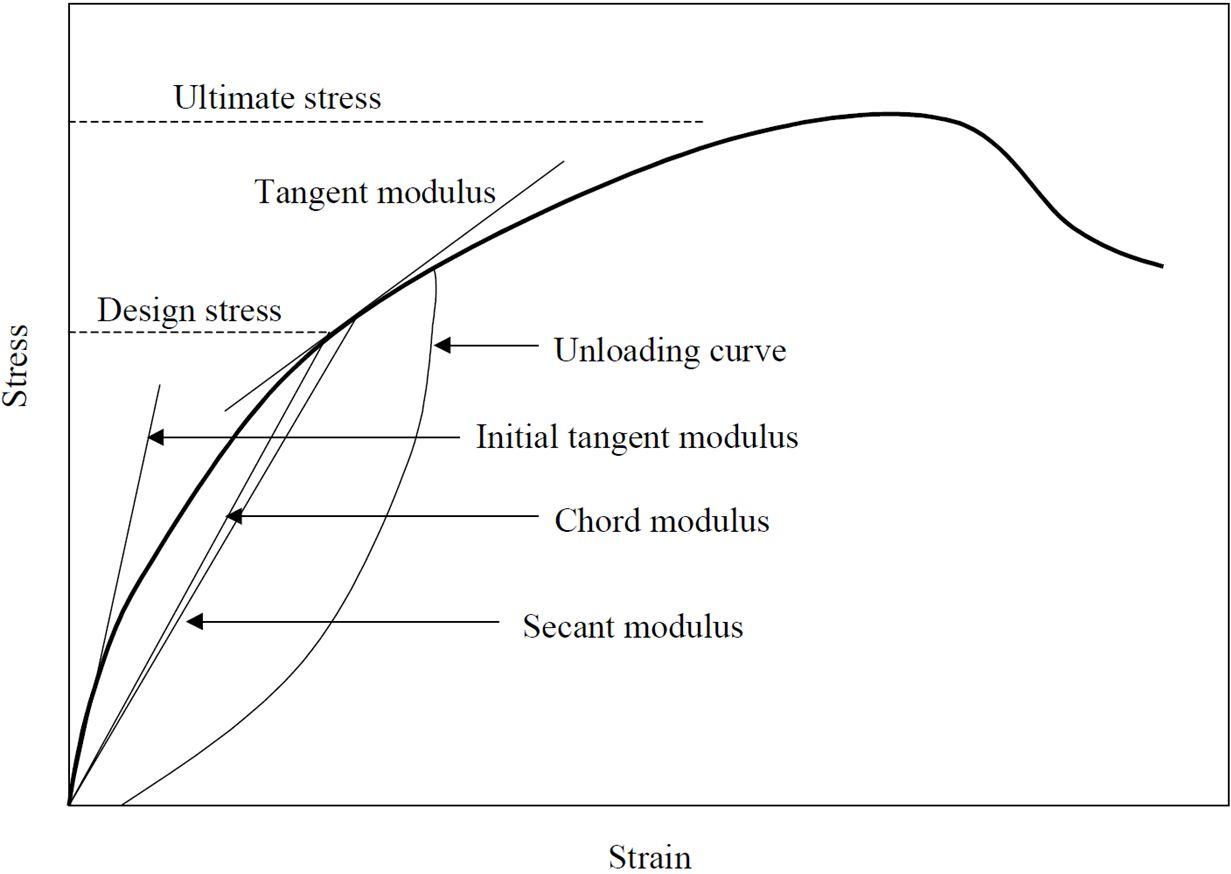 Modulus Of Elasticity Of Concrete Spreadsheet Civilweb Spreadsheets