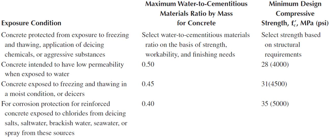 compressive strength of road pavements - Table