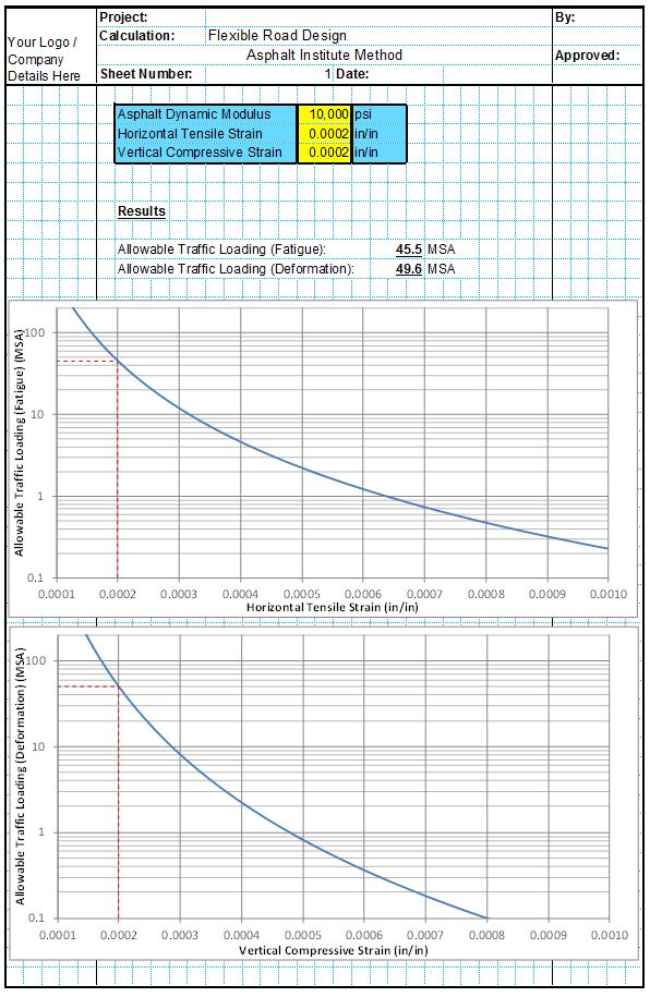 0540-Asphalt Institute Method
