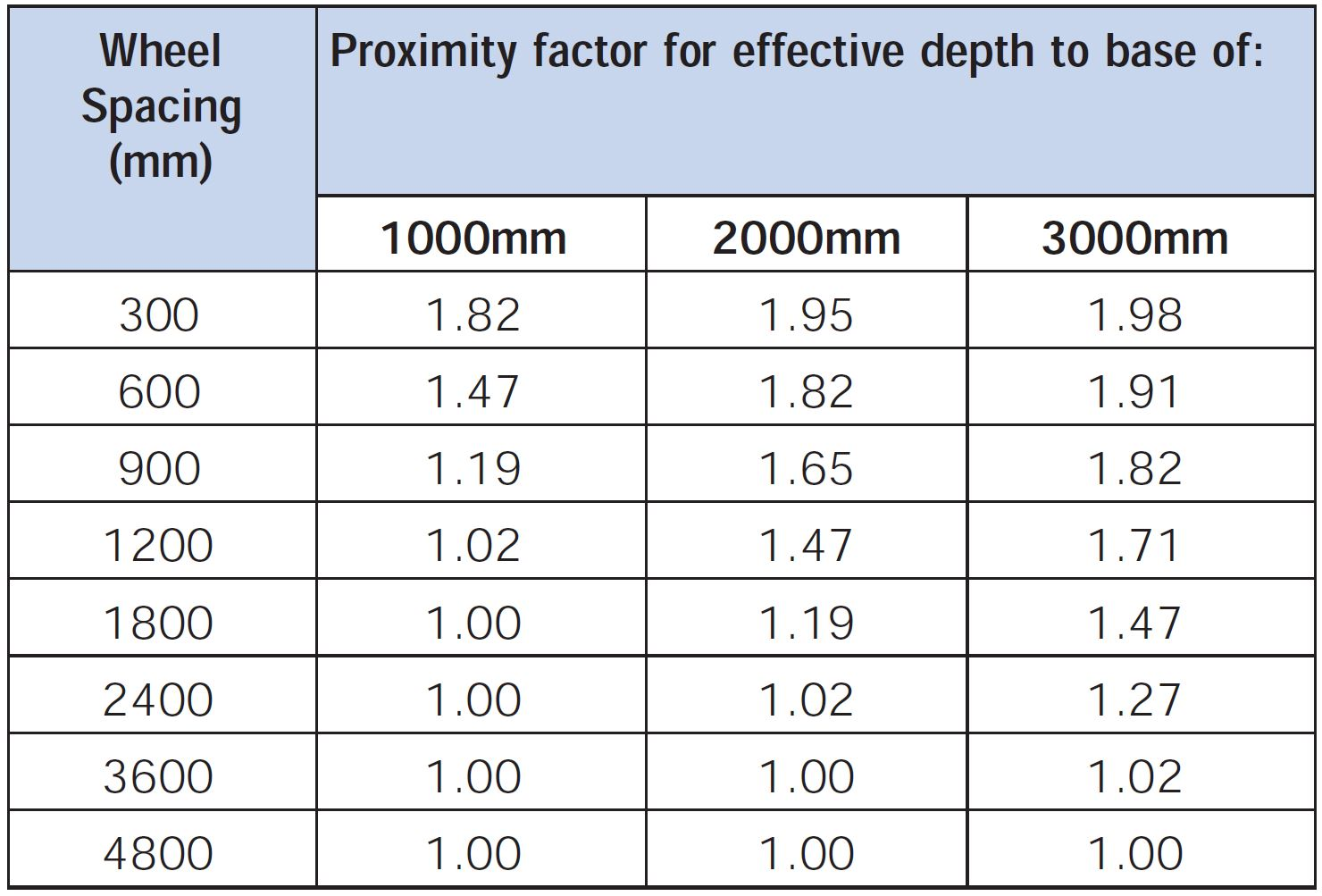 Heavy Duty Pavement Design - Proximity Factor Table