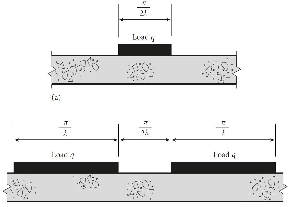 Hetenyi Method - Loading Diagram