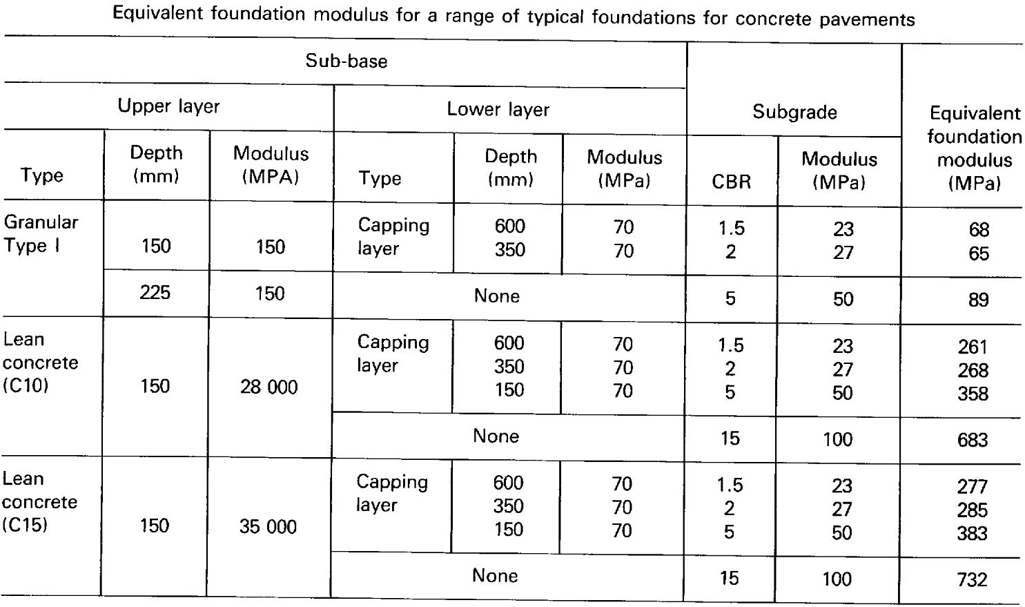 TRRL87 Method - Equivalent Foundation Modulus Table