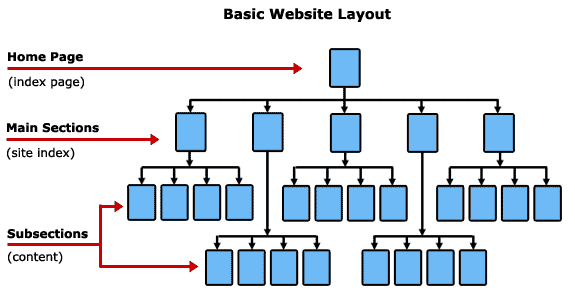 website structure to get top ranked in google