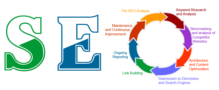 seo-services-agency-cardiff