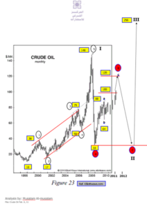 oil price techincal chart