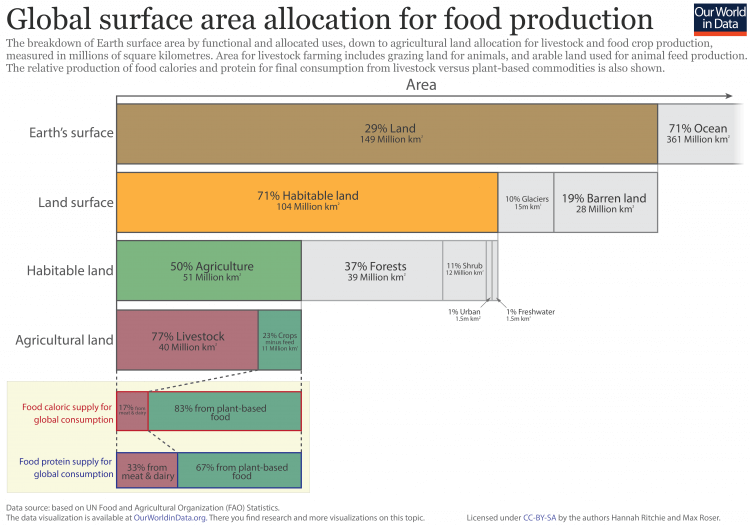 amount of land occupied by animal agriculture The Bastion
