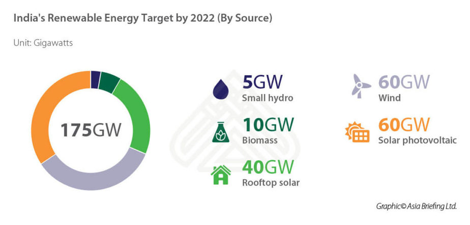 IB-Indias-Renewable-Energy-Target-by-2022 The Bastion
