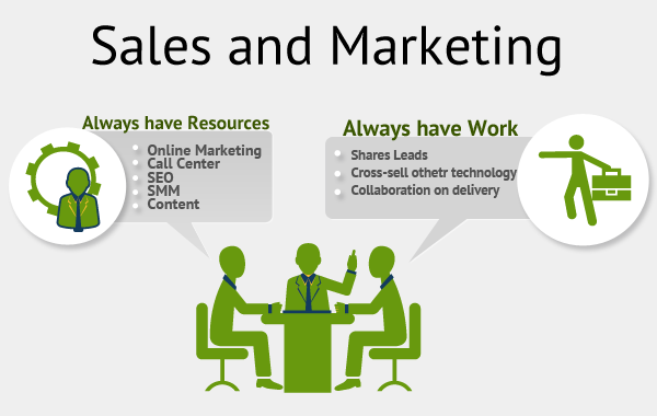 sales-and-marketing