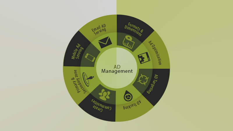 Ad management