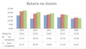 Return-on-Assets-pic-2