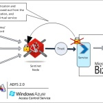 PIDX Integration with Microsoft BizTalk Server