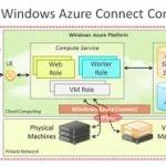 Windows Azure Hybrid connections