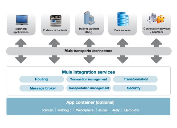 ESB Framework